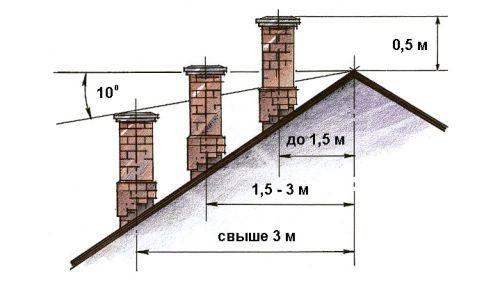 Проход дымовой трубы через крышу