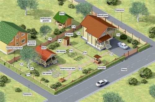 Нормы расположения строений на земельном участке