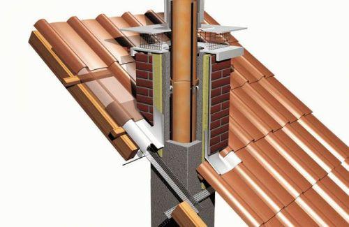 Как вывести печную трубу через крышу