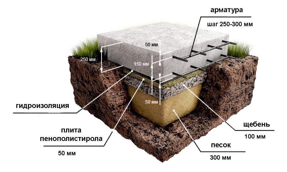 устройство фундаментной плиты под дом