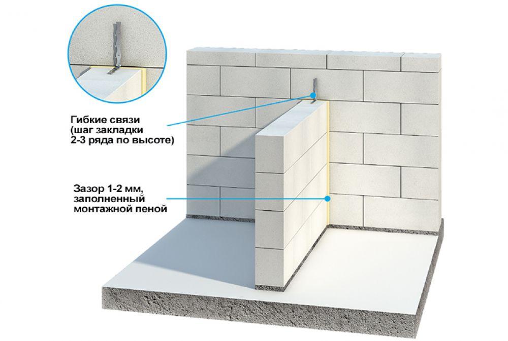 какой газоблок использовать для несущих стен